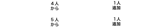 平日仕立て 4人から40,000円~1人追加10,000円 土日祝仕立て 5人から50,000円~1人追加10,000円